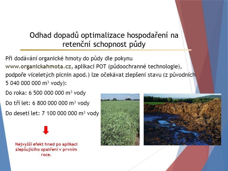 Při dodávání organické hmoty do půdy dle pokynu www.organickahmota.cz, aplikaci POT (půdoochranné technologie), podpoře víceletých pícnin apod.) lze očekávat zlepšení stavu (z původních 5 040 000 000 m 3 vody): Do roka: 6 500 000 000 m 3 vody Do tří let: 6 800 000 000 m 3 vody Do deseti let: 7 100 000 000 m 3 vody Odhad dopadů optimalizace hospodaření na retenční schopnost půdy Nejvyšší efekt hned po aplikaci zlepšujícího opatření v prvním roce.