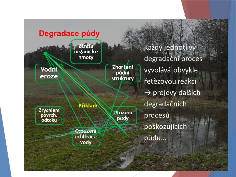 Degradace půdy Ztráta organické hmoty Zhoršení půdní struktury Utužení půdy Omezení infiltrace vody Zrychlení povrch.