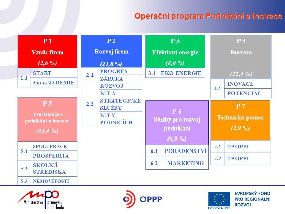 Operační program Podnikání a inovace P 1 Vznik firem (2,6 %) 1.1 START Fin.n./JEREMIE P 3 Efektivní energie (8,0 %) 3.1EKO-ENERGIE P 4 Inovace (22,4 %) 4.1 INOVACE POTENCIÁL P 5 Prostředí pro podnikání a inovace (35,4 %) 5.1 SPOLUPRÁCE PROSPERITA 5.2 ŠKOLICÍ STŘEDISKA 5.3 NEMOVITOSTI P 7 Technická pomoc (2,9 %) 7.1TP OPPI 7.2TP OPPI