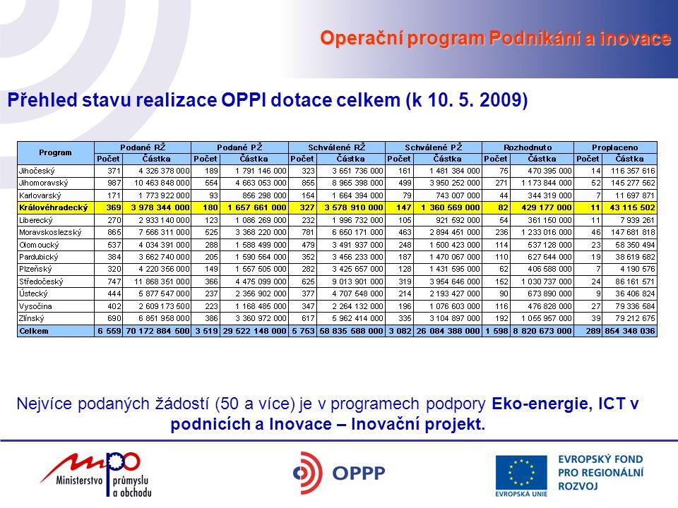Operační program Podnikání a inovace Přehled stavu realizace OPPI dotace celkem (k 10. 5. 2009) Nejvíce podaných žádostí (50 a více) je v programech p
