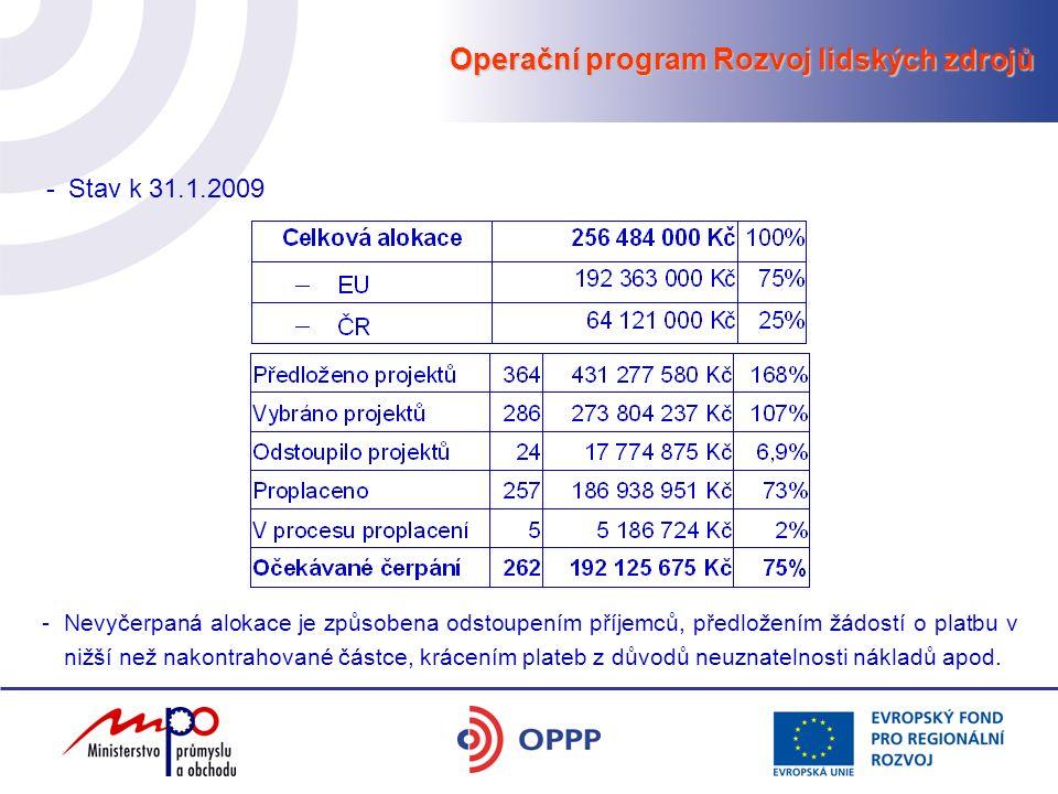 Operační program Rozvoj lidských zdrojů -Stav k 31.1.2009 -Nevyčerpaná alokace je způsobena odstoupením příjemců, předložením žádostí o platbu v nižší