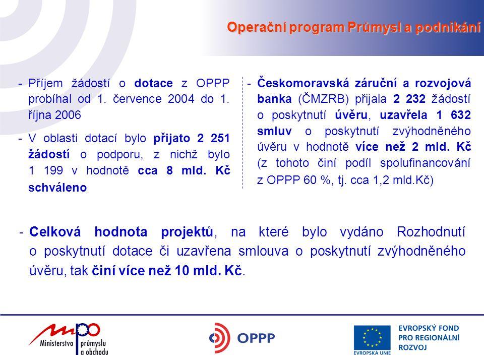Operační program Průmysl a podnikání -Příjem žádostí o dotace z OPPP probíhal od 1. července 2004 do 1. října 2006 -V oblasti dotací bylo přijato 2 25
