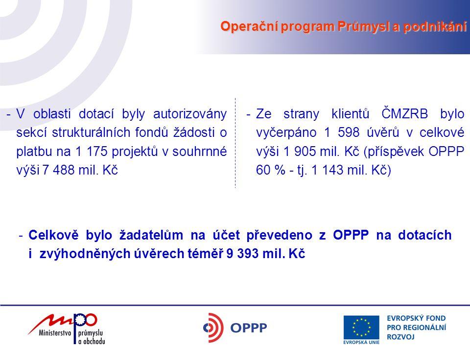 Operační program Průmysl a podnikání -V oblasti dotací byly autorizovány sekcí strukturálních fondů žádosti o platbu na 1 175 projektů v souhrnné výši 7 488 mil.