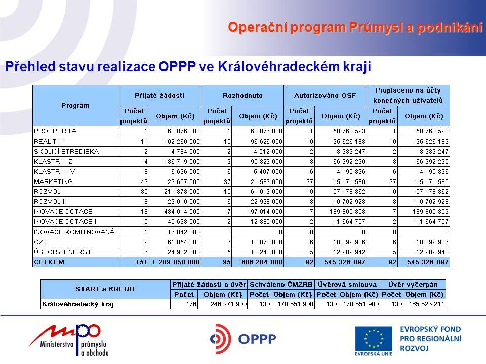 Operační program Průmysl a podnikání Přehled stavu realizace OPPP ve Královéhradeckém kraji