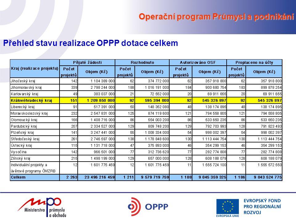 Operační program Průmysl a podnikání Přehled stavu realizace OPPP dotace celkem