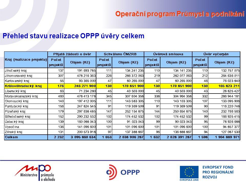 Operační program Průmysl a podnikání Přehled stavu realizace OPPP úvěry celkem