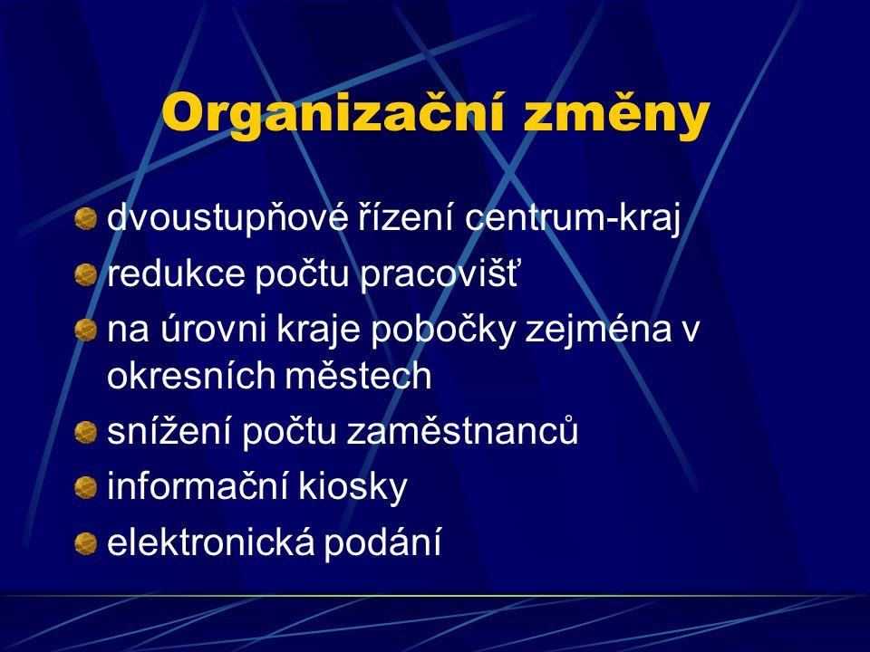 Organizační změny dvoustupňové řízení centrum-kraj redukce počtu pracovišť na úrovni kraje pobočky zejména v okresních městech snížení počtu zaměstnanců informační kiosky elektronická podání