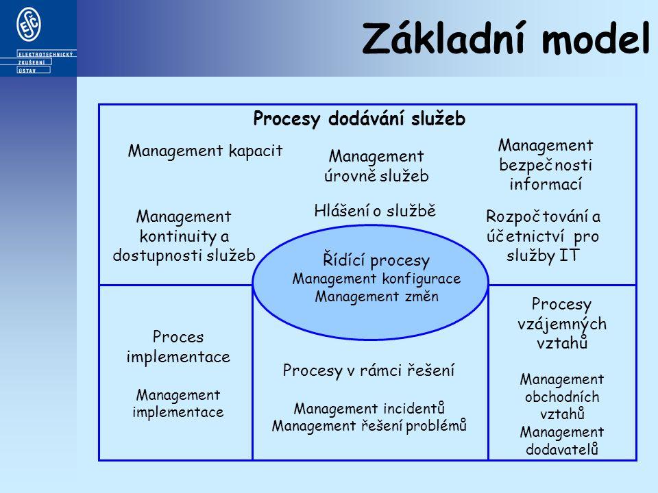 Základní model Procesy dodávání služeb Management kapacit Management kontinuity a dostupnosti služeb Management úrovně služeb Hlášení o službě Management bezpečnosti informací Rozpočtování a účetnictví pro služby IT Řídící procesy Management konfigurace Management změn Proces implementace Management implementace Procesy v rámci řešení Management incidentů Management řešení problémů Procesy vzájemných vztahů Management obchodních vztahů Management dodavatelů