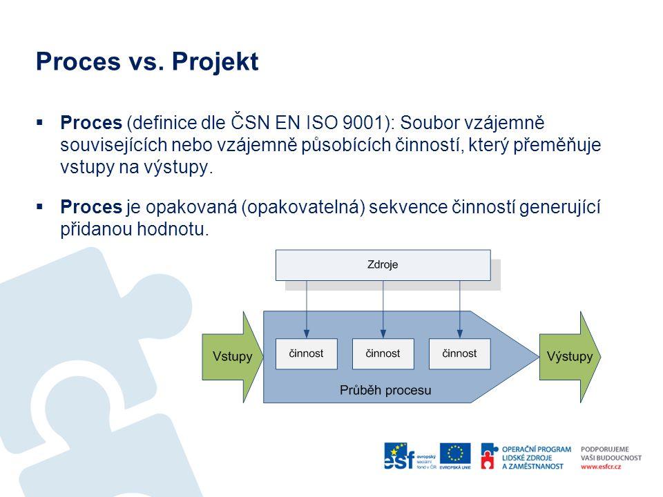 Proces vs. Projekt  Proces (definice dle ČSN EN ISO 9001): Soubor vzájemně souvisejících nebo vzájemně působících činností, který přeměňuje vstupy na