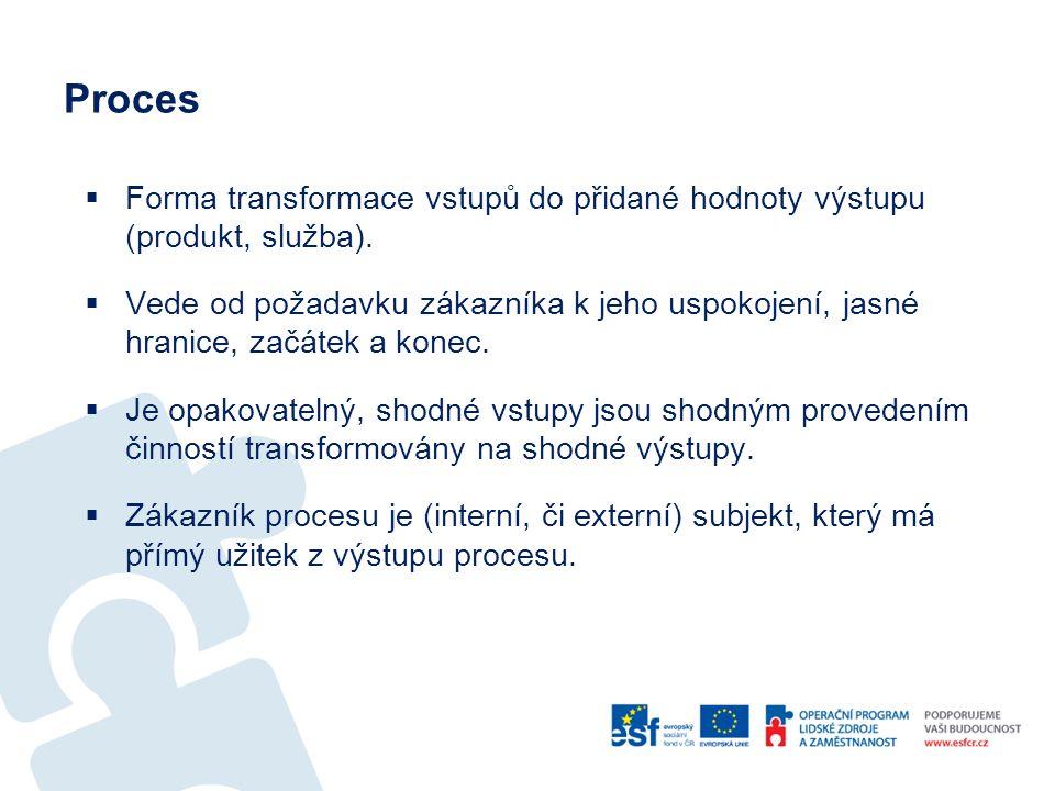 Proces  Forma transformace vstupů do přidané hodnoty výstupu (produkt, služba).  Vede od požadavku zákazníka k jeho uspokojení, jasné hranice, začát