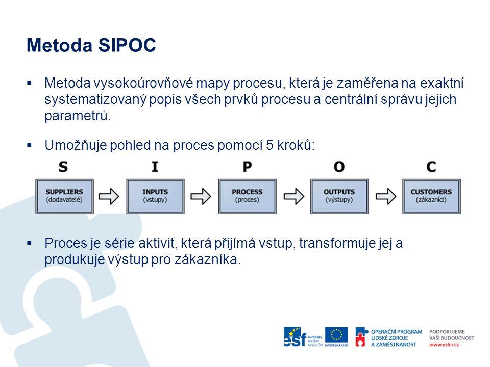 Metoda SIPOC  Metoda vysokoúrovňové mapy procesu, která je zaměřena na exaktní systematizovaný popis všech prvků procesu a centrální správu jejich pa