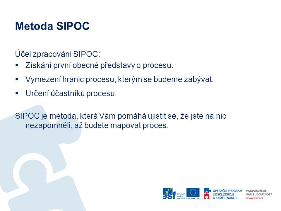 Metoda SIPOC Účel zpracování SIPOC:  Získání první obecné představy o procesu.  Vymezení hranic procesu, kterým se budeme zabývat.  Určení účastník