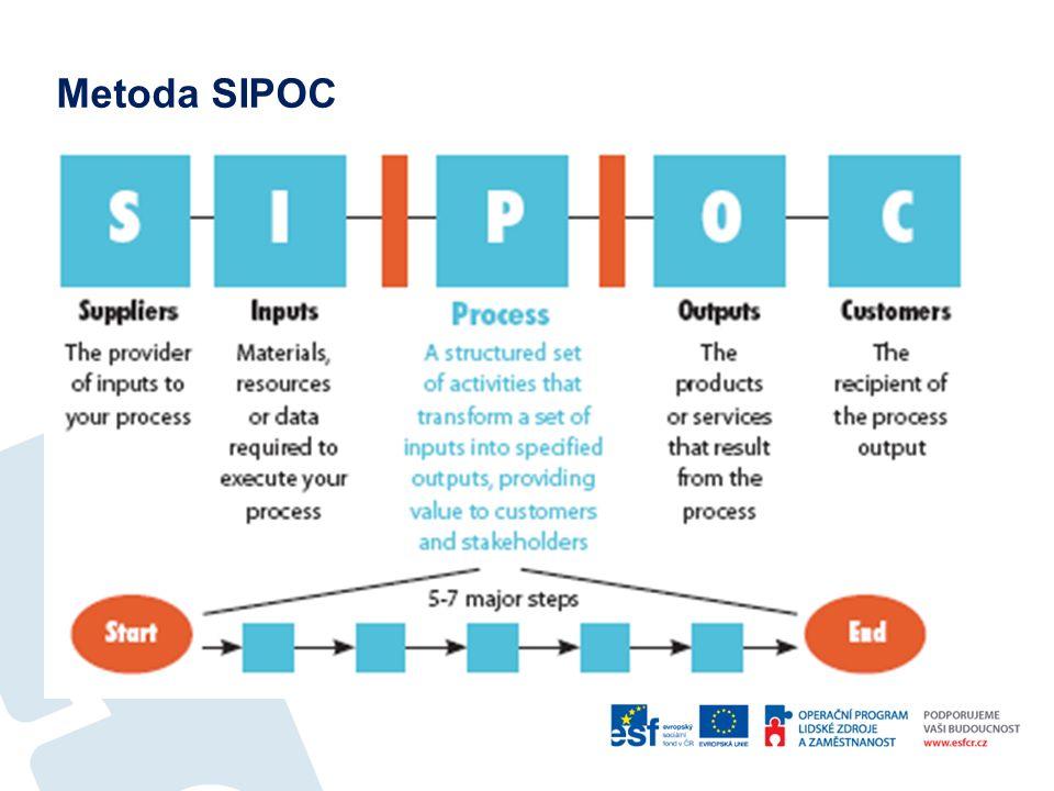 Metoda SIPOC