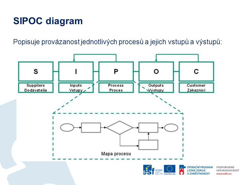 SIPOC diagram Popisuje provázanost jednotlivých procesů a jejich vstupů a výstupů: