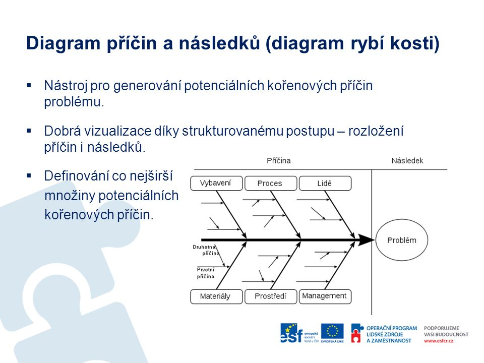 Diagram příčin a následků (diagram rybí kosti)  Nástroj pro generování potenciálních kořenových příčin problému.  Dobrá vizualizace díky strukturova