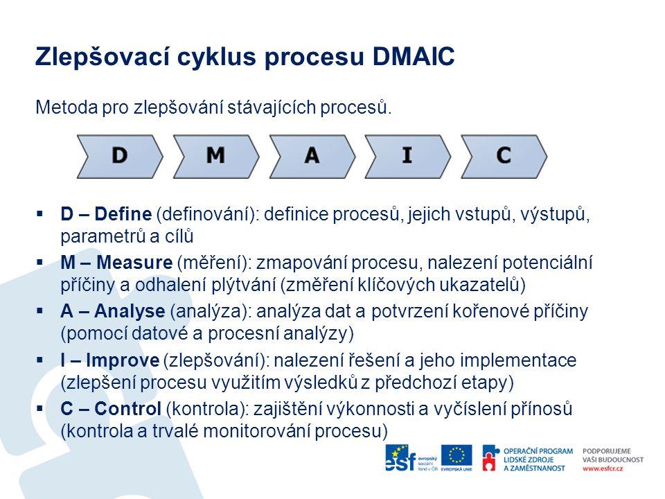 Zlepšovací cyklus procesu DMAIC Metoda pro zlepšování stávajících procesů.  D – Define (definování): definice procesů, jejich vstupů, výstupů, parame