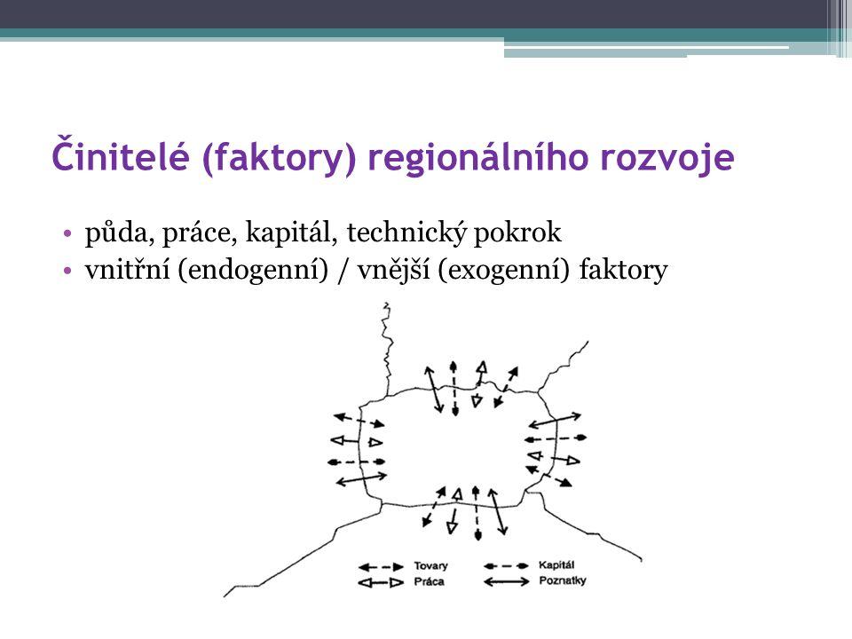 Činitelé (faktory) regionálního rozvoje půda, práce, kapitál, technický pokrok vnitřní (endogenní) / vnější (exogenní) faktory