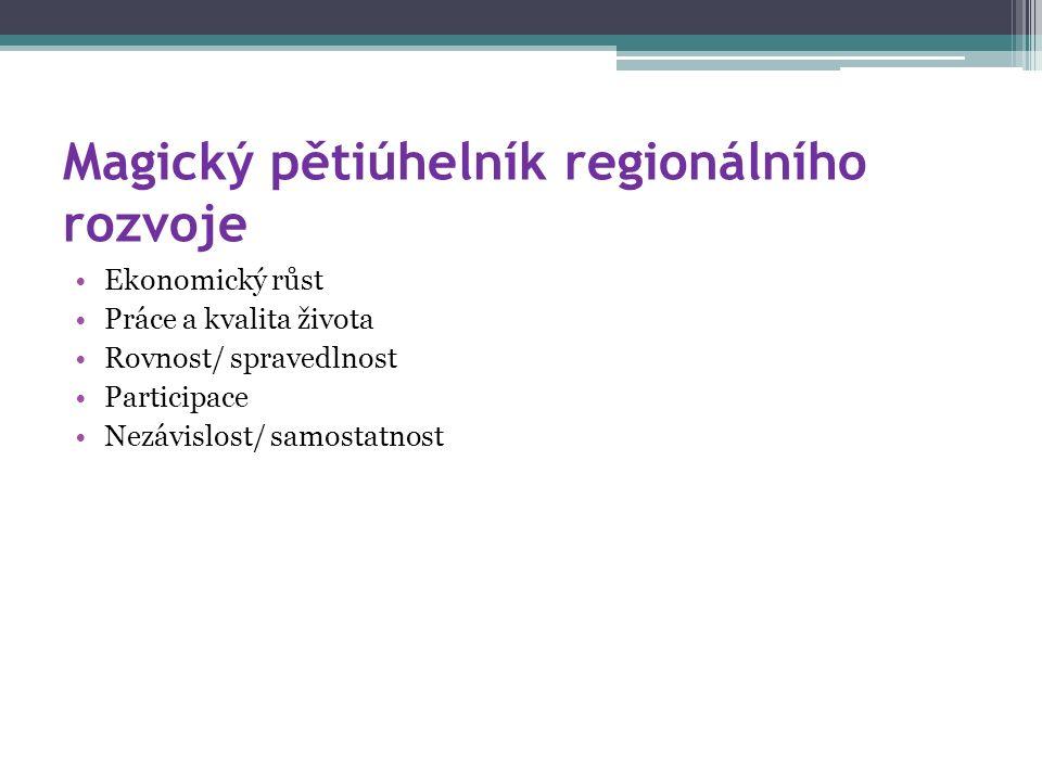 Magický pětiúhelník regionálního rozvoje Ekonomický růst Práce a kvalita života Rovnost/ spravedlnost Participace Nezávislost/ samostatnost