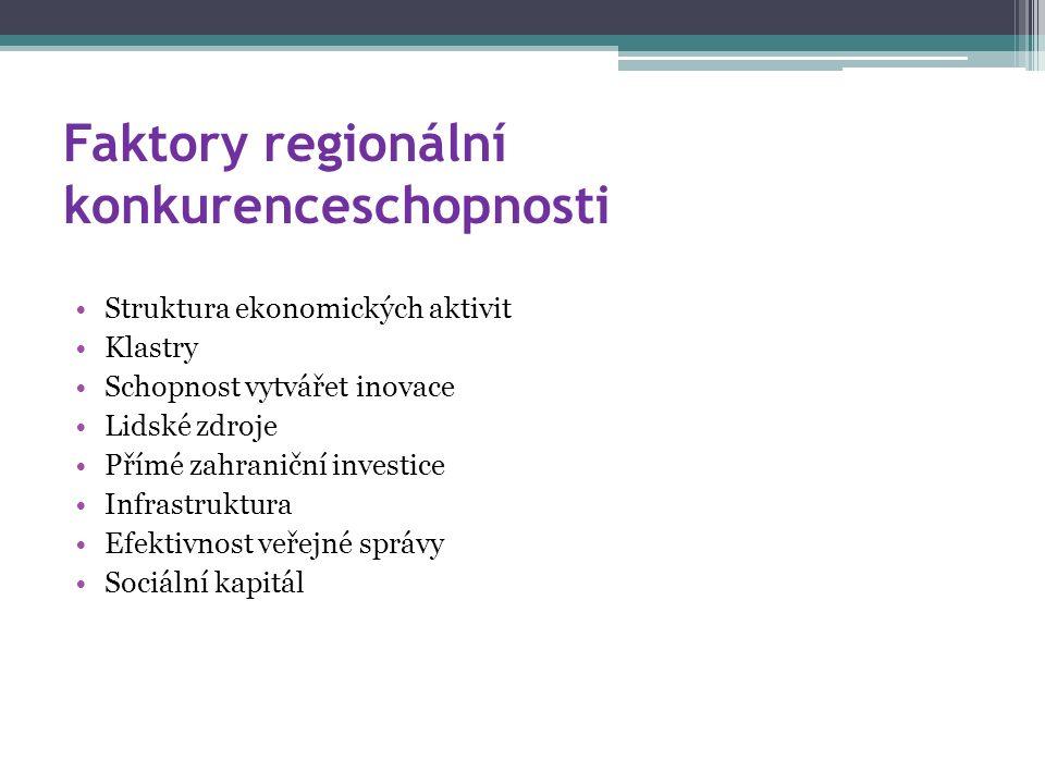 Faktory regionální konkurenceschopnosti Struktura ekonomických aktivit Klastry Schopnost vytvářet inovace Lidské zdroje Přímé zahraniční investice Infrastruktura Efektivnost veřejné správy Sociální kapitál