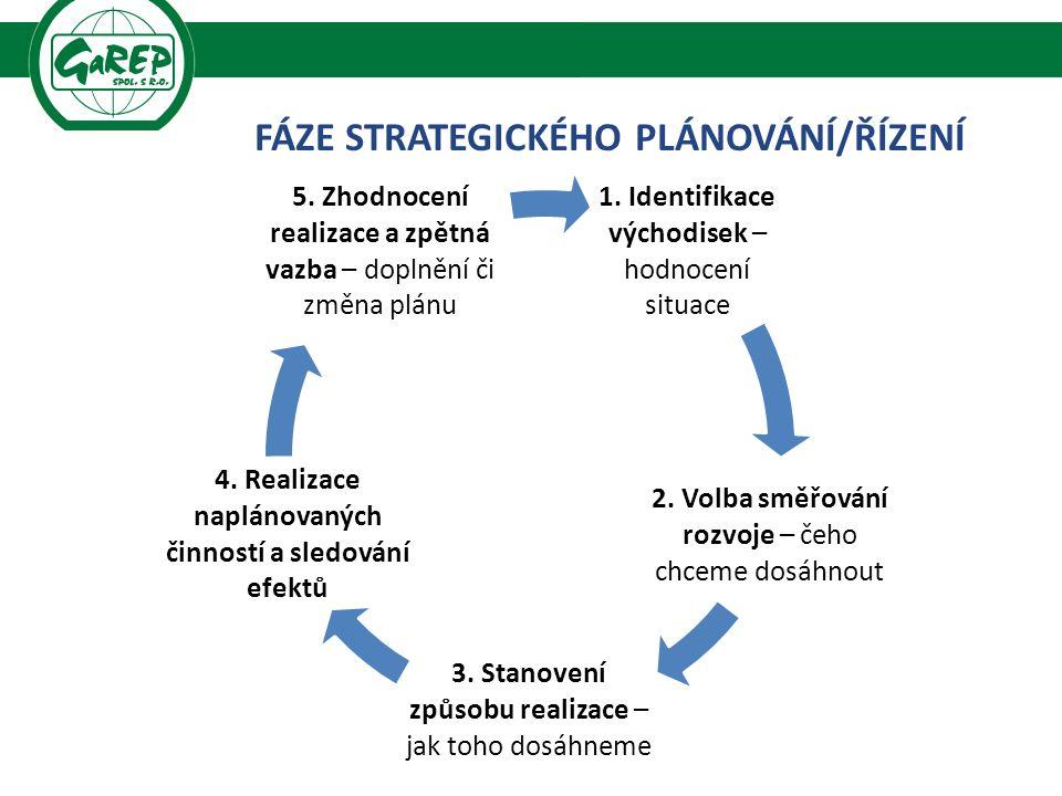 Regionální rozvoj a praxe 42 FÁZE STRATEGICKÉHO PLÁNOVÁNÍ/ŘÍZENÍ 1.