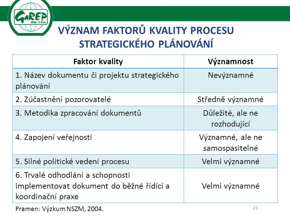VÝZNAM FAKTORŮ KVALITY PROCESU STRATEGICKÉHO PLÁNOVÁNÍ Pramen: Výzkum NSZM, 2004.