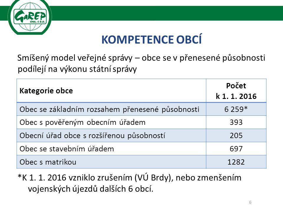Smíšený model veřejné správy – obce se v přenesené působnosti podílejí na výkonu státní správy *K 1.
