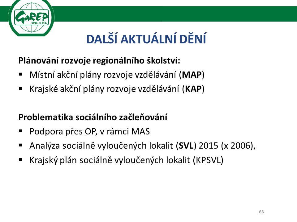 Plánování rozvoje regionálního školství:  Místní akční plány rozvoje vzdělávání (MAP)  Krajské akční plány rozvoje vzdělávání (KAP) Problematika sociálního začleňování  Podpora přes OP, v rámci MAS  Analýza sociálně vyloučených lokalit (SVL) 2015 (x 2006),  Krajský plán sociálně vyloučených lokalit (KPSVL) 68 DALŠÍ AKTUÁLNÍ DĚNÍ