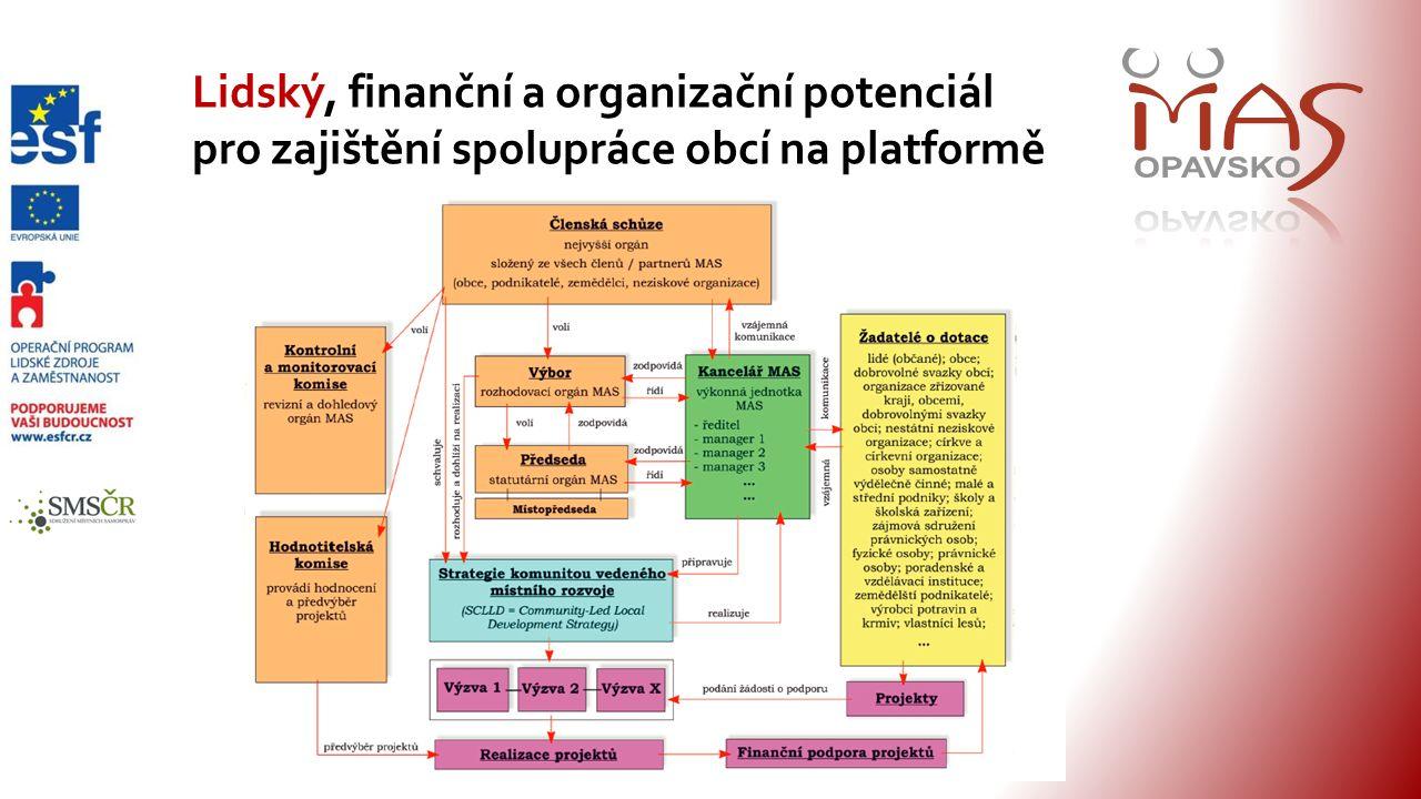 Lidský, finanční a organizační potenciál pro zajištění spolupráce obcí na platformě
