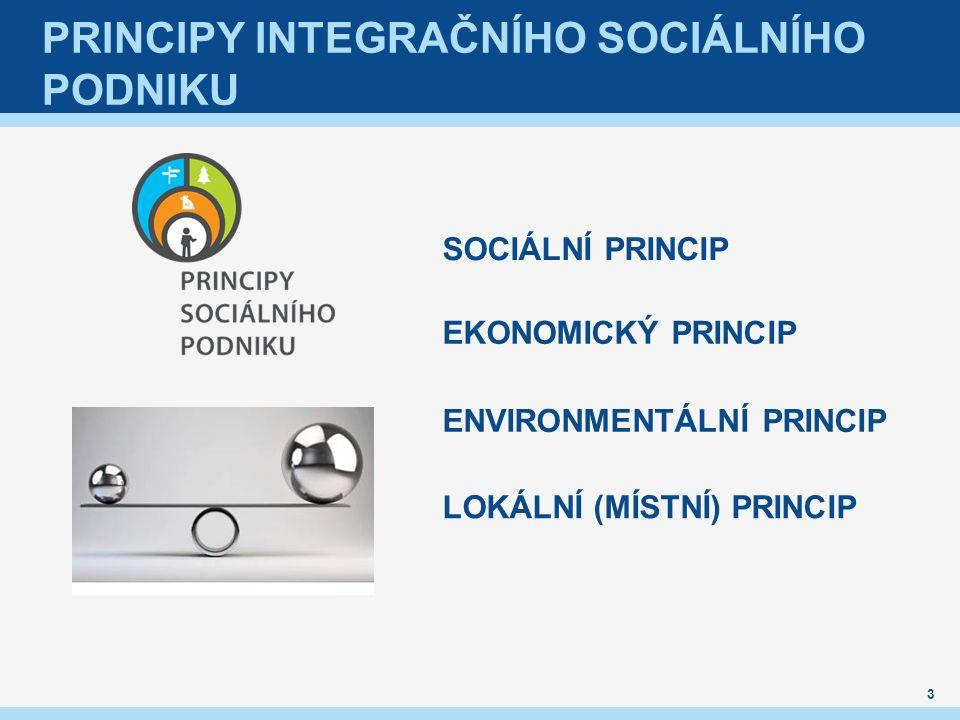 PRINCIPY INTEGRAČNÍHO SOCIÁLNÍHO PODNIKU EKONOMICKÝ PRINCIP LOKÁLNÍ (MÍSTNÍ) PRINCIP SOCIÁLNÍ PRINCIP ENVIRONMENTÁLNÍ PRINCIP 3