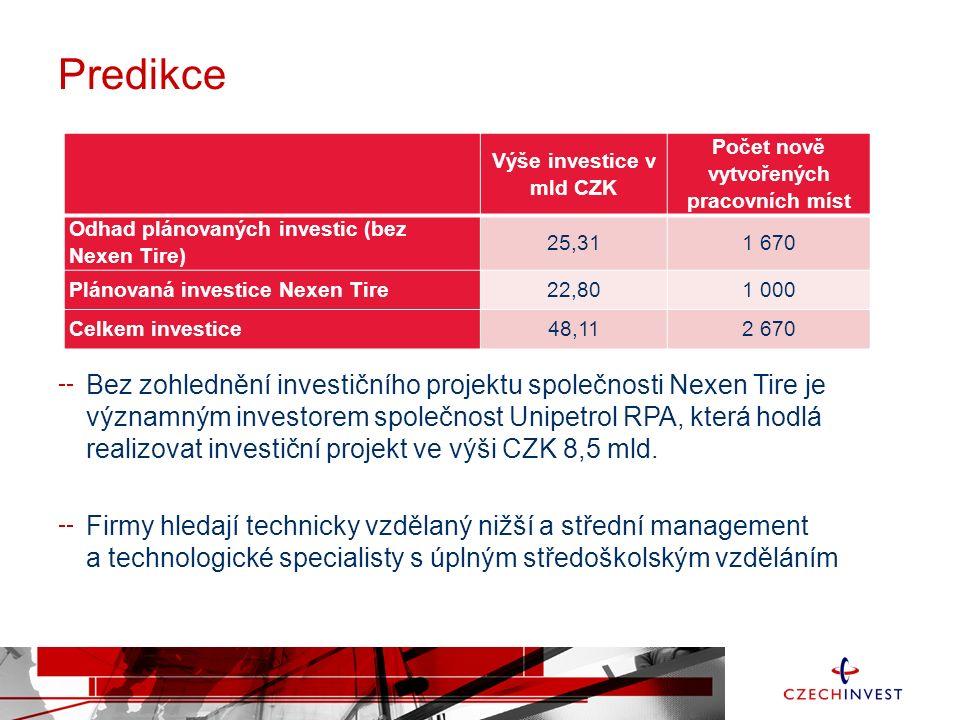 Predikce Bez zohlednění investičního projektu společnosti Nexen Tire je významným investorem společnost Unipetrol RPA, která hodlá realizovat investiční projekt ve výši CZK 8,5 mld.