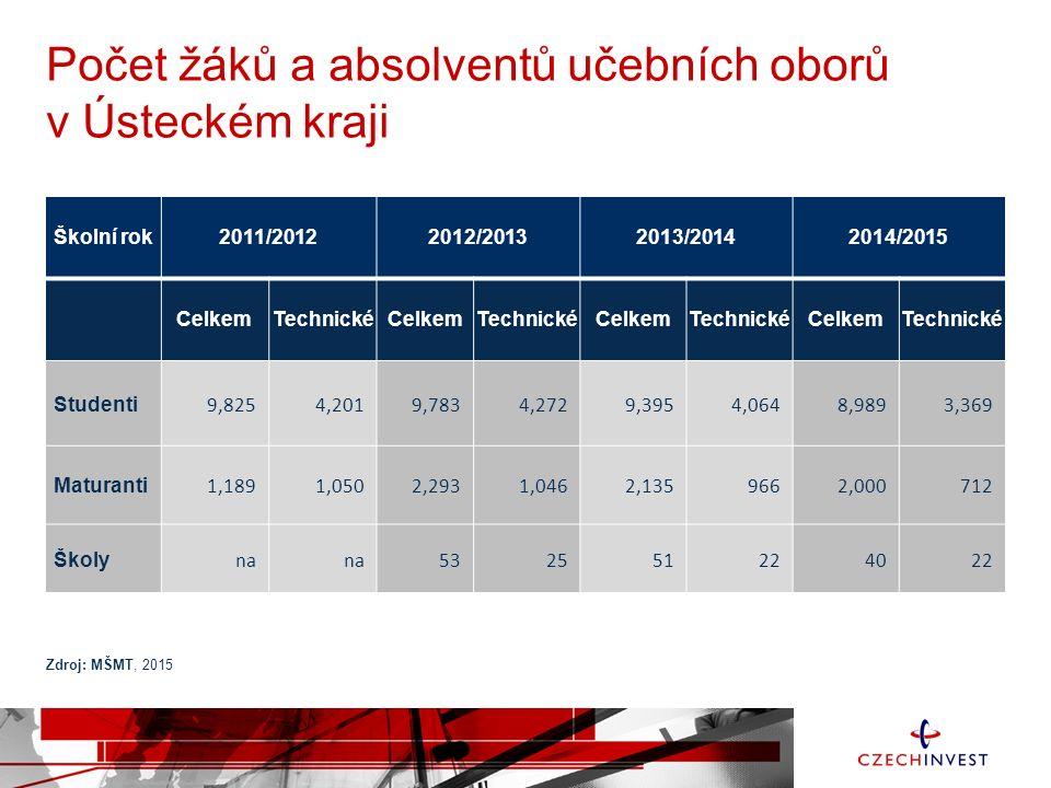Omezená dopravní infrastruktura Nedokončená páteřní komunikace D8 (16 km) Dostavba D8 do konce roku 2016 (?) Nedokončená páteřní komunikace D7 (47 km) Na jaře 2016 by měly být zahájeny práce na stavbě 3,8km úseku D7 mezi Postoloprty a Bitozevsí Úplné zkapacitnění D7 podle MD ČR kolem roku 2023 (7 let) Dálnice a rychlostní silnice v provozu Dálnice a rychlostní silnice - výhled Silnice 1.
