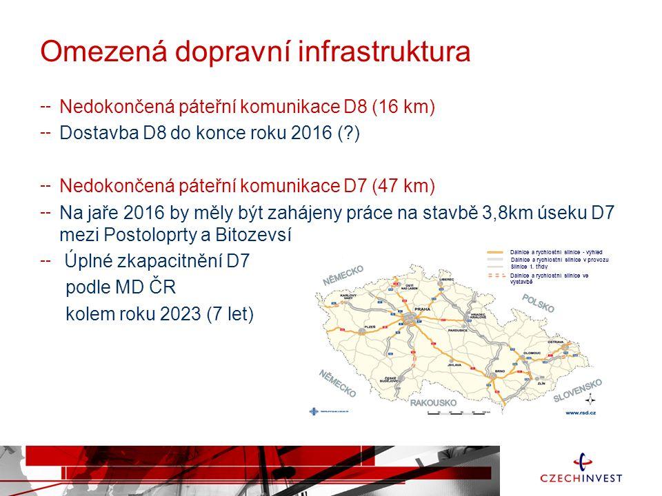 Omezená dopravní infrastruktura Nedokončená páteřní komunikace D8 (16 km) Dostavba D8 do konce roku 2016 ( ) Nedokončená páteřní komunikace D7 (47 km) Na jaře 2016 by měly být zahájeny práce na stavbě 3,8km úseku D7 mezi Postoloprty a Bitozevsí Úplné zkapacitnění D7 podle MD ČR kolem roku 2023 (7 let) Dálnice a rychlostní silnice v provozu Dálnice a rychlostní silnice - výhled Silnice 1.