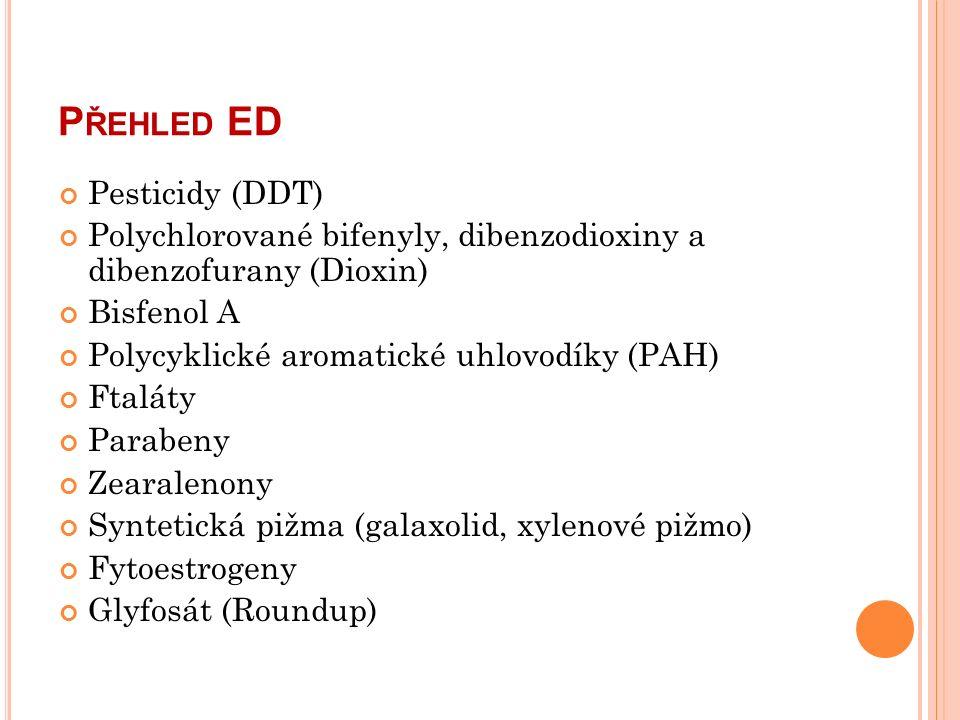 P ŘEHLED ED Pesticidy (DDT) Polychlorované bifenyly, dibenzodioxiny a dibenzofurany (Dioxin) Bisfenol A Polycyklické aromatické uhlovodíky (PAH) Ftaláty Parabeny Zearalenony Syntetická pižma (galaxolid, xylenové pižmo) Fytoestrogeny Glyfosát (Roundup)