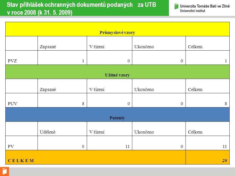 Stav přihlášek ochranných dokumentů podaných za UTB v roce 2008 (k 31. 5. 2009) Průmyslové vzory ZapsanéV řízeníUkončenoCelkem PVZ1001 Užitné vzory Za