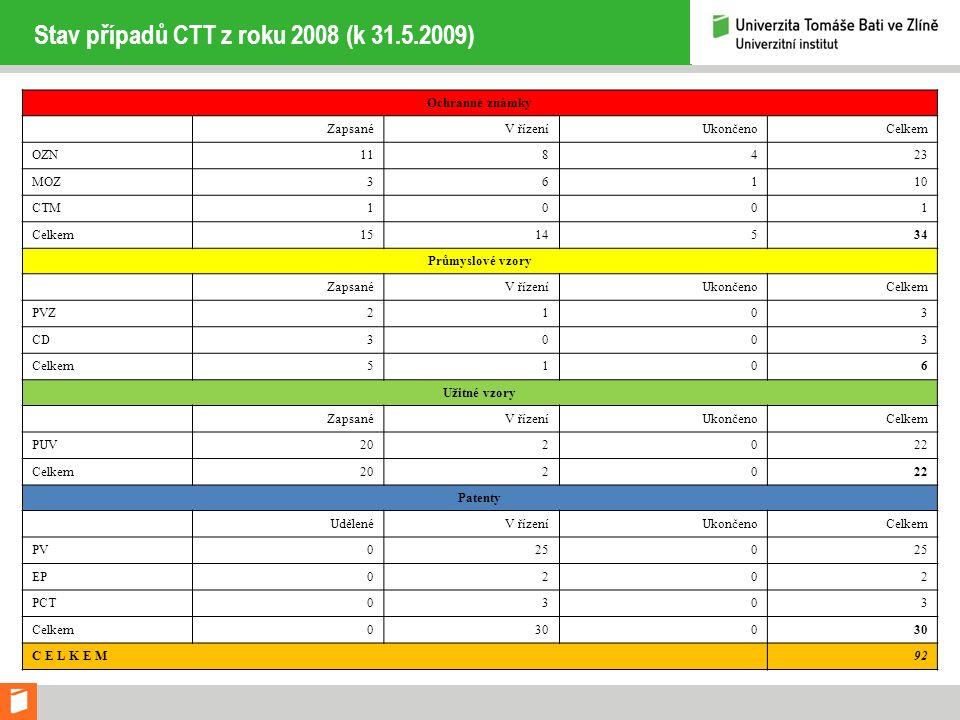 Stav případů CTT z roku 2008 (k 31.5.2009) Ochranné známky ZapsanéV řízeníUkončenoCelkem OZN118423 MOZ36110 CTM1001 Celkem1514534 Průmyslové vzory Zap