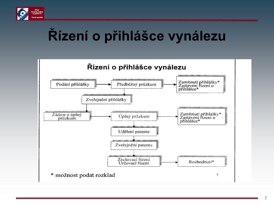 ÚŘAD PRŮMYSLOVÉHO VLASTNICTVÍ Česká republika 34 Ukončení řízení o přihlášce Udělení patentu přihláška je formálně i věcně způsobilá účinky patentu nastávají ode dne oznámení o udělení patentu ve Věstníku Úřadu průmyslového vlastnictví Zastavení řízení o přihlášce vynálezu formální vady Zamítnutí řízení o přihlášce vynálezu věcné vady (možno zamítnout i částečně)