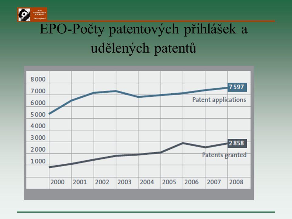 ÚŘAD PRŮMYSLOVÉHO VLASTNICTVÍ Česká republika EPO-Počty patentových přihlášek a udělených patentů