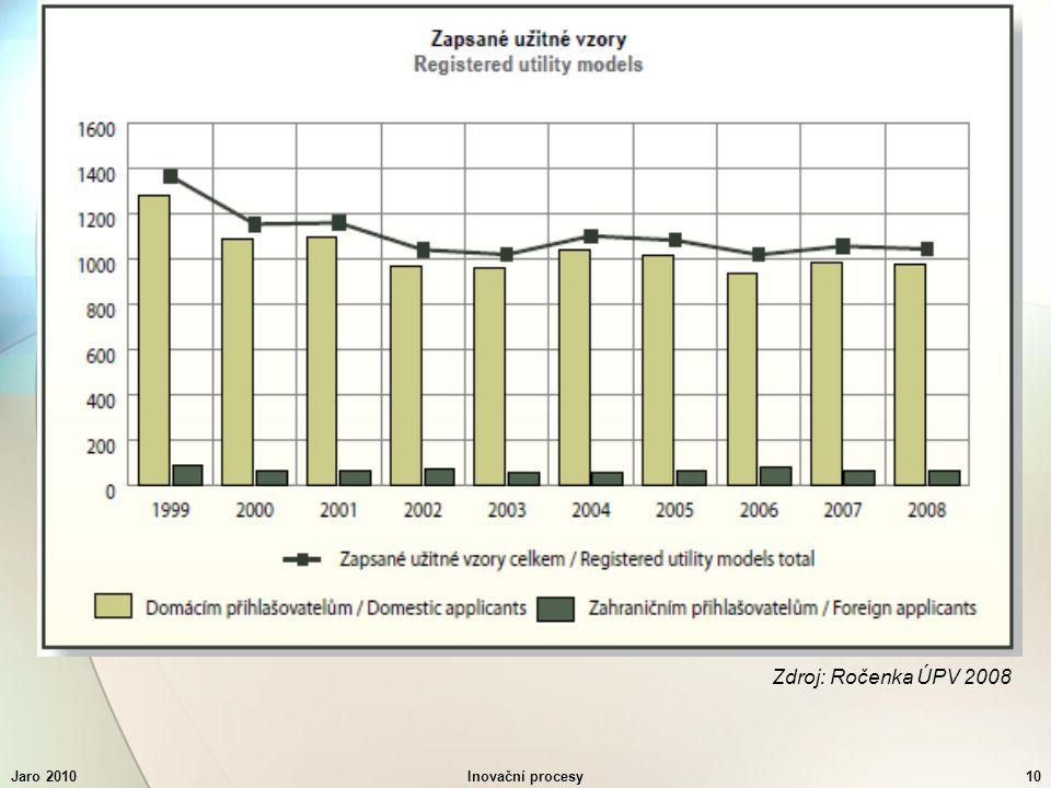Jaro 2010Inovační procesy10 Zdroj: Ročenka ÚPV 2008