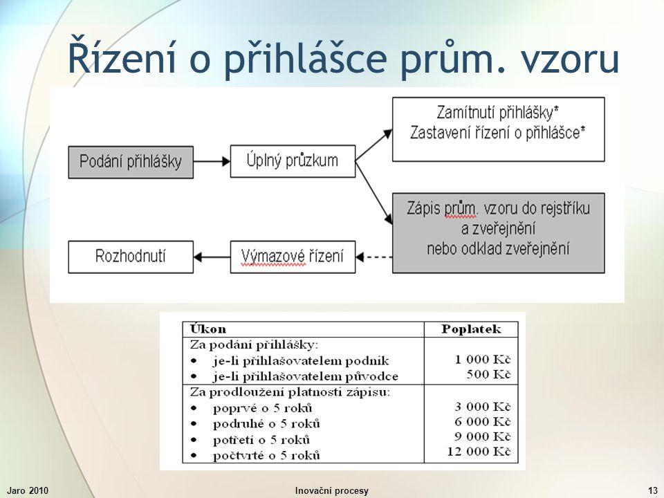 Jaro 2010Inovační procesy13 Řízení o přihlášce prům. vzoru
