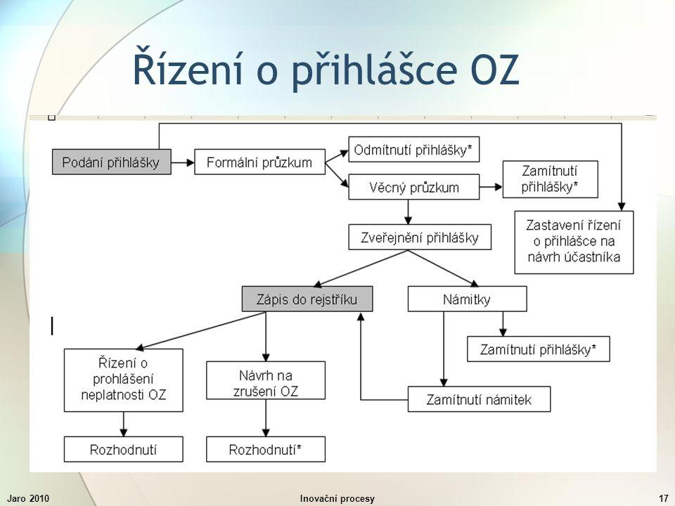 Jaro 2010Inovační procesy17 Řízení o přihlášce OZ