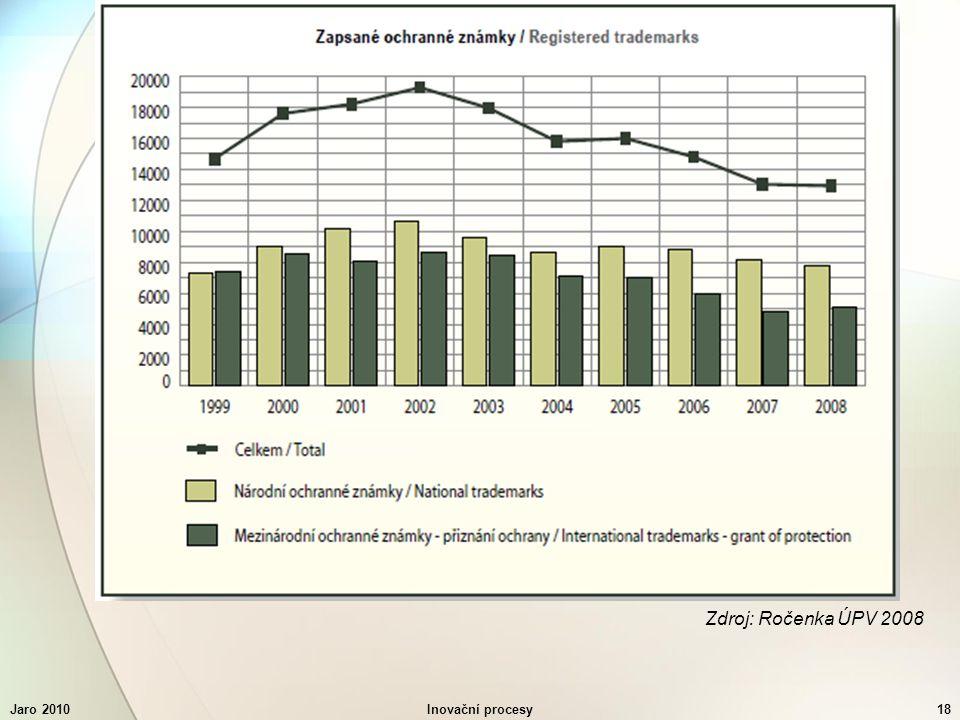 Jaro 2010Inovační procesy18 Zdroj: Ročenka ÚPV 2008