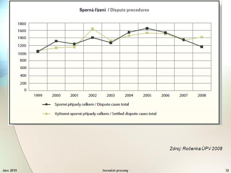 Jaro 2010Inovační procesy32 Zdroj: Ročenka ÚPV 2008