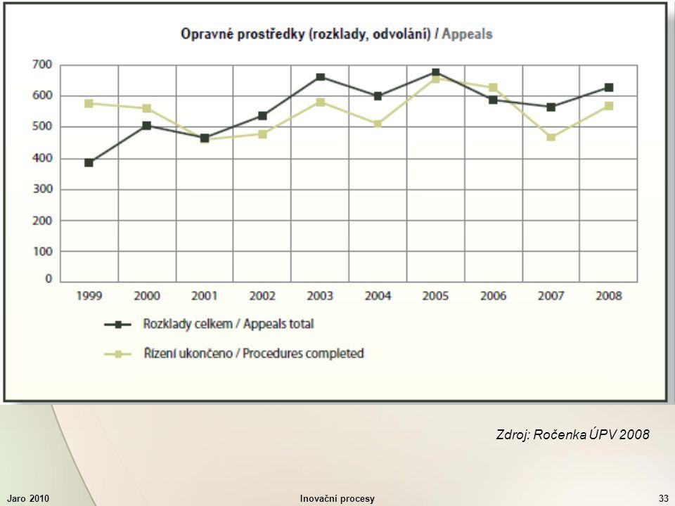 Jaro 2010Inovační procesy33 Zdroj: Ročenka ÚPV 2008