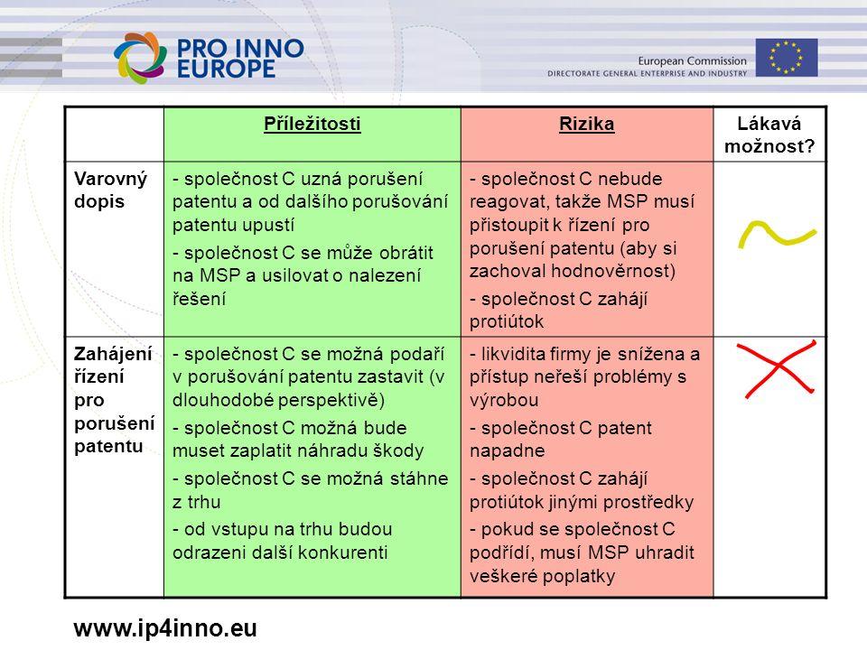 www.ip4inno.eu PříležitostiRizikaLákavá možnost? Varovný dopis - společnost C uzná porušení patentu a od dalšího porušování patentu upustí - společnos