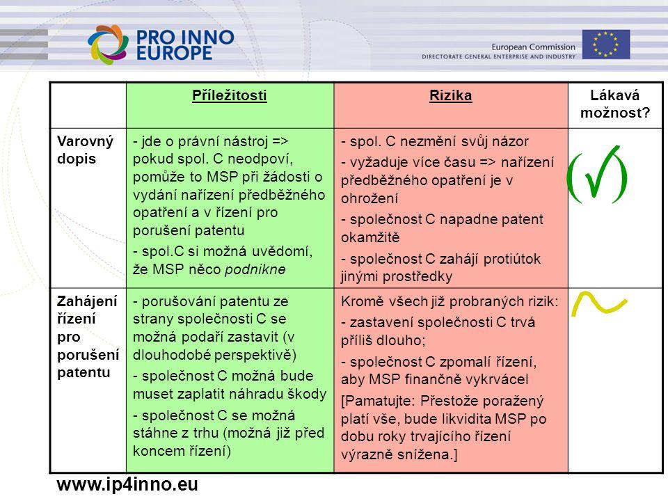 www.ip4inno.eu PříležitostiRizikaLákavá možnost? Varovný dopis - jde o právní nástroj => pokud spol. C neodpoví, pomůže to MSP při žádosti o vydání na