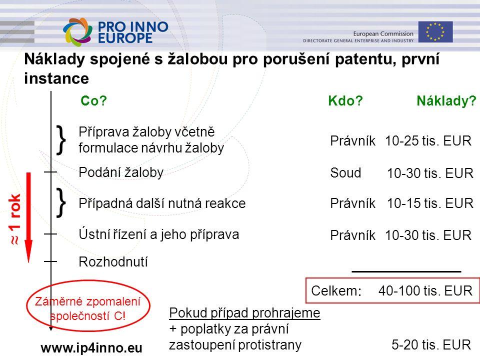 www.ip4inno.eu Co? Kdo? Náklady? } Příprava žaloby včetně formulace návrhu žaloby Právník 10-25 tis. EUR Podání žaloby Soud 10-30 tis. EUR } Případná