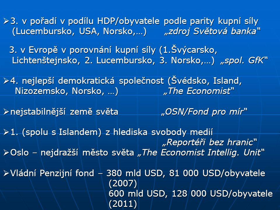 """ 3. v pořadí v podílu HDP/obyvatele podle parity kupní síly (Lucembursko, USA, Norsko,…) """"zdroj Světová banka"""" (Lucembursko, USA, Norsko,…) """"zdroj Sv"""