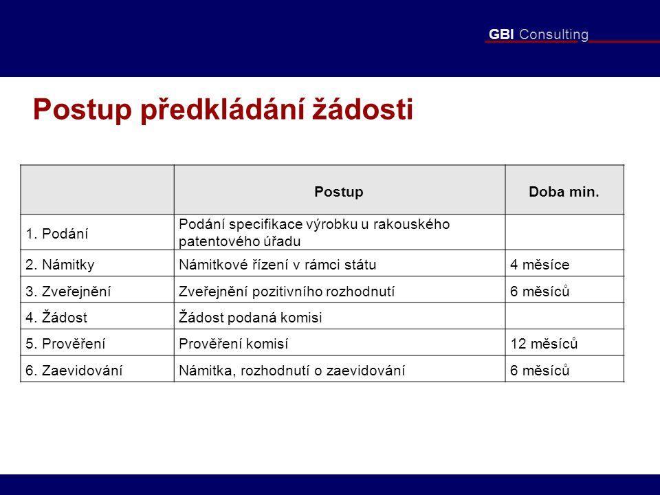 GBI Consulting Postup předkládání žádosti PostupDoba min. 1. Podání Podání specifikace výrobku u rakouského patentového úřadu 2. NámitkyNámitkové říze
