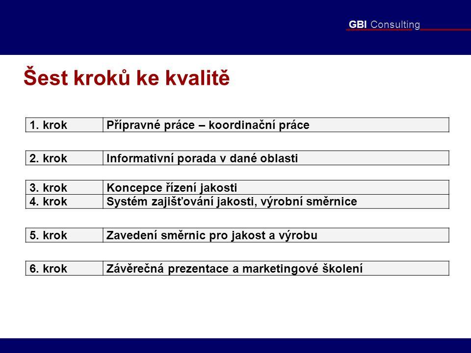 GBI Consulting Šest kroků ke kvalitě 1. krokPřípravné práce – koordinační práce 2. krokInformativní porada v dané oblasti 3. krokKoncepce řízení jakos