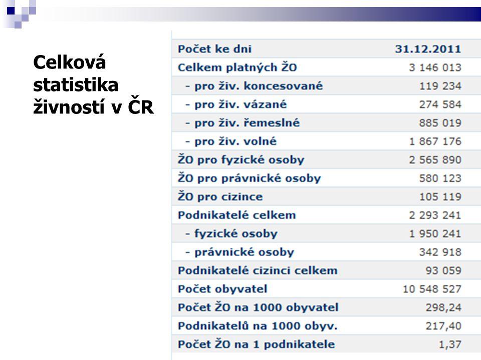 Celková statistika živností v ČR